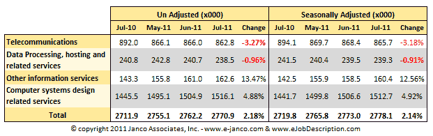 Employment Data July 2010 to July 2011