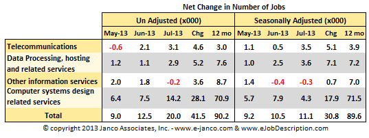 IT Job Market Changes in July 2013