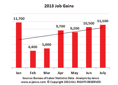 Cummulative IT Job Market Growth