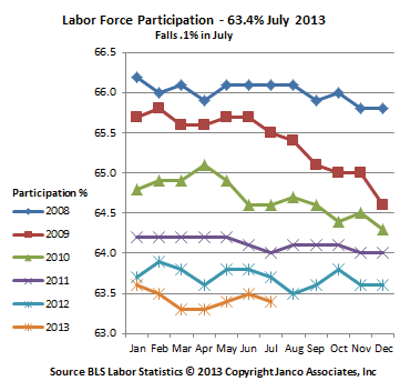 Job Market Employee Participation Percentage