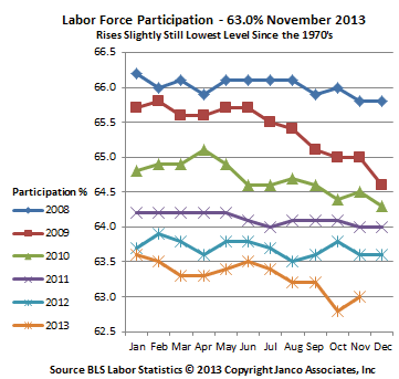 labor participation rate