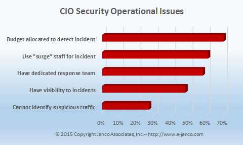 CIO Security Concerns