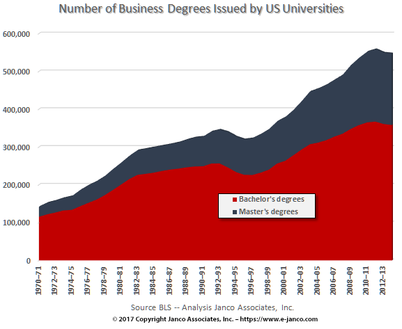 Number of business degrees by US universities