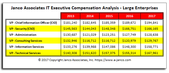 Historic Compensation IT Executives Large Enterprises