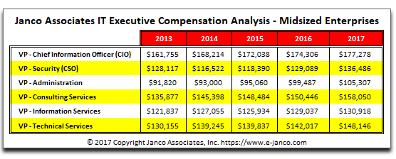 Historic Compensation IT Executives Mid-sized Enterprises