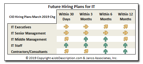 Future IT Hiring Plans