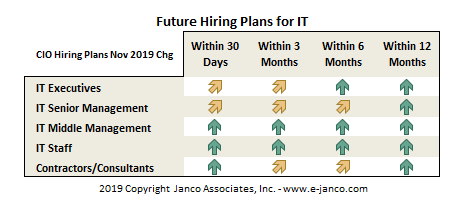 Future IT Hiring Trends by CIOs
