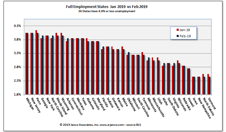 States with low unemployment rates Current Month vs prior Month