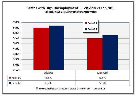 High unemployment statesCurrent Year versus prior year