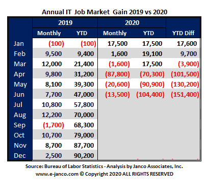 YTD IT Job Market growth
