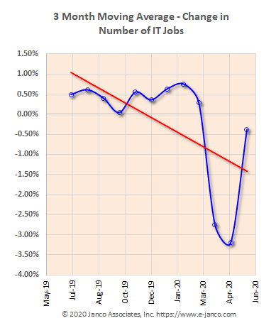Moving average of IT job market growth