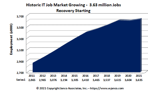IT job market growth slowed by pandemec and proposed new taxes