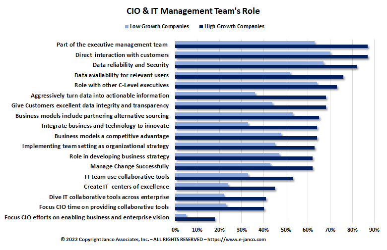 CIO Role High Growth Companies