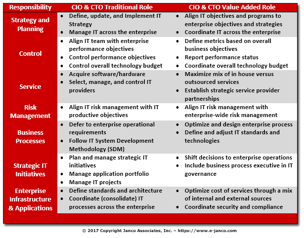 CIO Value Added Role