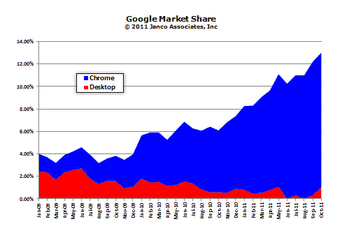 Google Browser Market Share Growth
