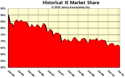 IE Historic Market Share