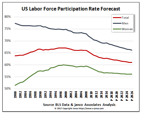 Projected Labor Participation Rate