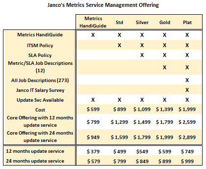 Metrics Service management Toolkit