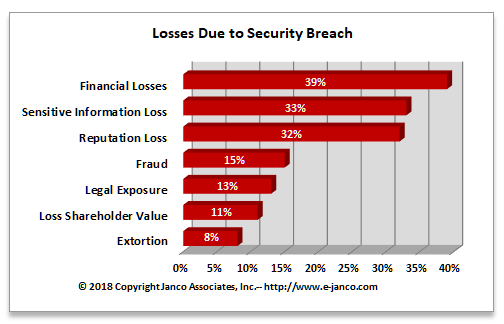 Losses-security-breach
