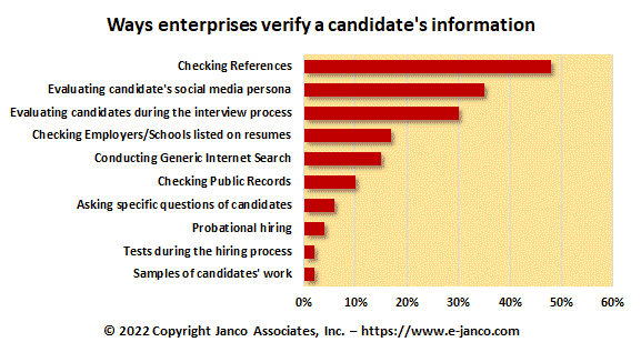 Ways to verify a candidates Information