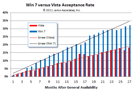 Windows & vs Vista Acceptance